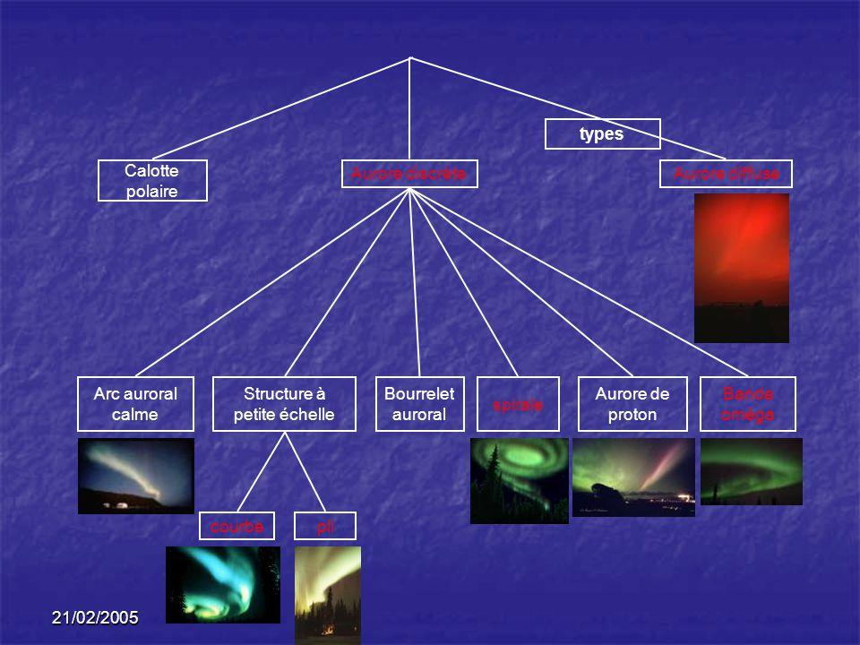 21/02/2005 types Calotte polaire Aurore discrèteAurore diffuse Arc auroral calme spirale Bourrelet auroral Bande oméga Aurore de proton Structure à pe