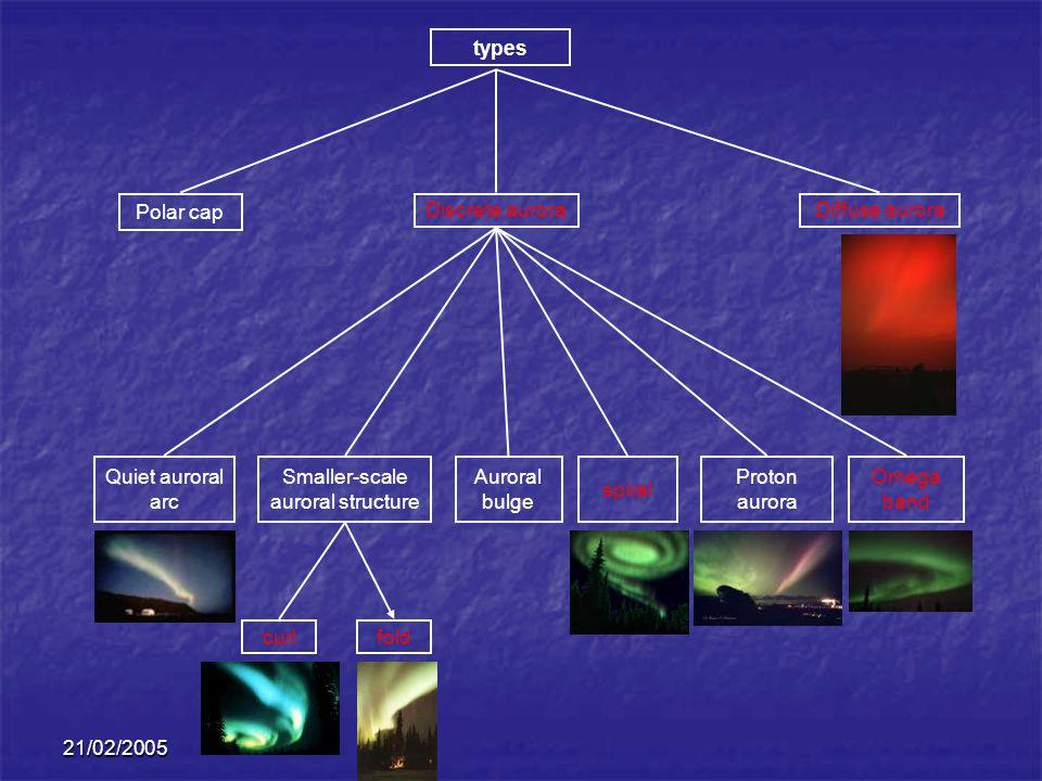 21/02/2005 types Polar cap Discrete auroraDiffuse aurora Quiet auroral arc spiral Auroral bulge Omega band Proton aurora Smaller-scale auroral structu