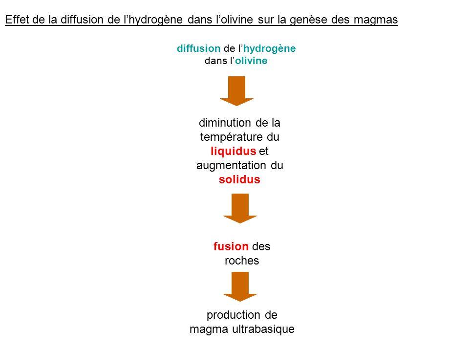 Effet de la diffusion de lhydrogène dans lolivine sur la genèse des magmas diminution de la température du liquidus et augmentation du solidus fusion