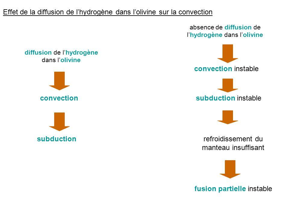 Effet de la diffusion de lhydrogène dans lolivine sur la convection convection instable subduction instable refroidissement du manteau insuffisant fus