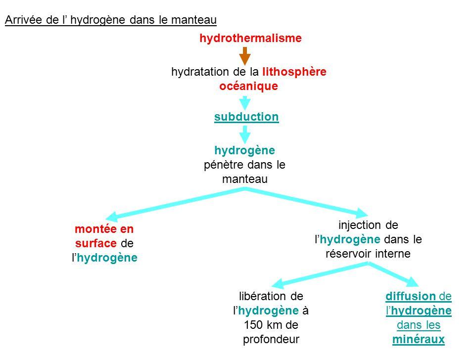 Arrivée de l hydrogène dans le manteau hydrothermalisme hydratation de la lithosphère océanique subduction hydrogène pénètre dans le manteau montée en