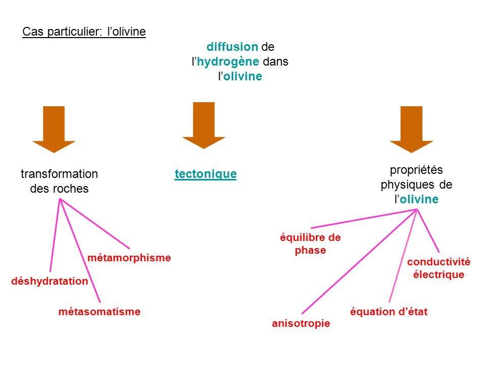 Cas particulier: lolivine diffusion de lhydrogène dans lolivine tectonique propriétés physiques de lolivine conductivité électrique équilibre de phase