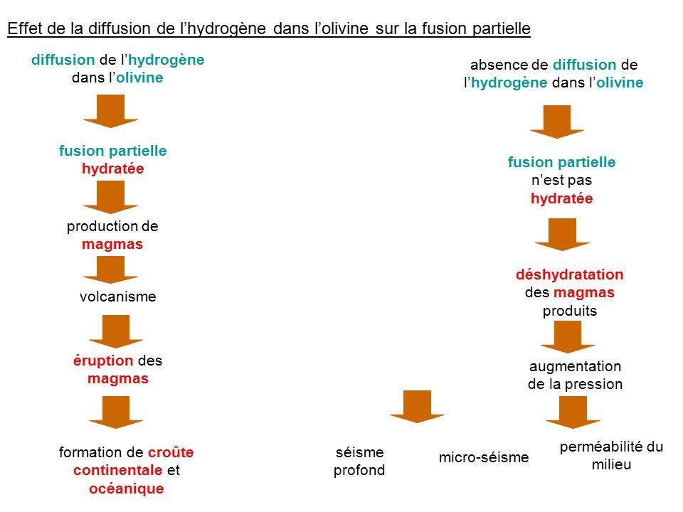 Effet de la diffusion de lhydrogène dans lolivine sur la fusion partielle fusion partielle hydratée fusion partielle nest pas hydratée production de m