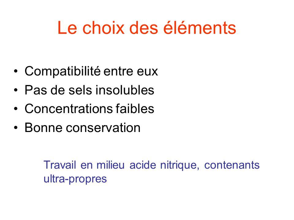 Le choix des éléments Compatibilité entre eux Pas de sels insolubles Concentrations faibles Bonne conservation Travail en milieu acide nitrique, conte