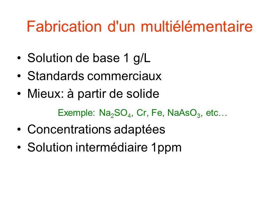 Exemple Solution cations Na, Mg, Al, K, Ca, Ti, V, Cr, Mn, Fe, Co, Ni, Cu, Zn, Cs, Sr, Zr, Cd, Ba, Pb Ag, tout seul Solution anion Si (H 4 SiO 4 ), P (Na 2 HPO 4 ), etc… Interférences dans l étalon