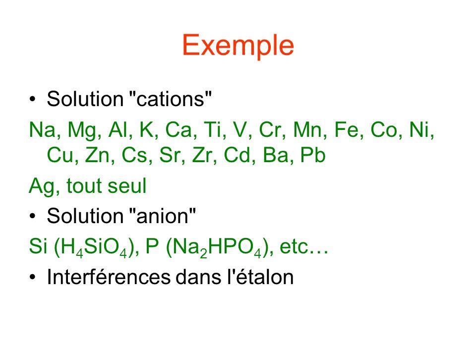 Concentrations Dépend du milieu analysé Exemple: Environnement Na, K, Mg, Ca: 100 (majeurs) Autres: 10 (traces) Dépend de la réponse de l instrument Exemple: Si 100, S 1000