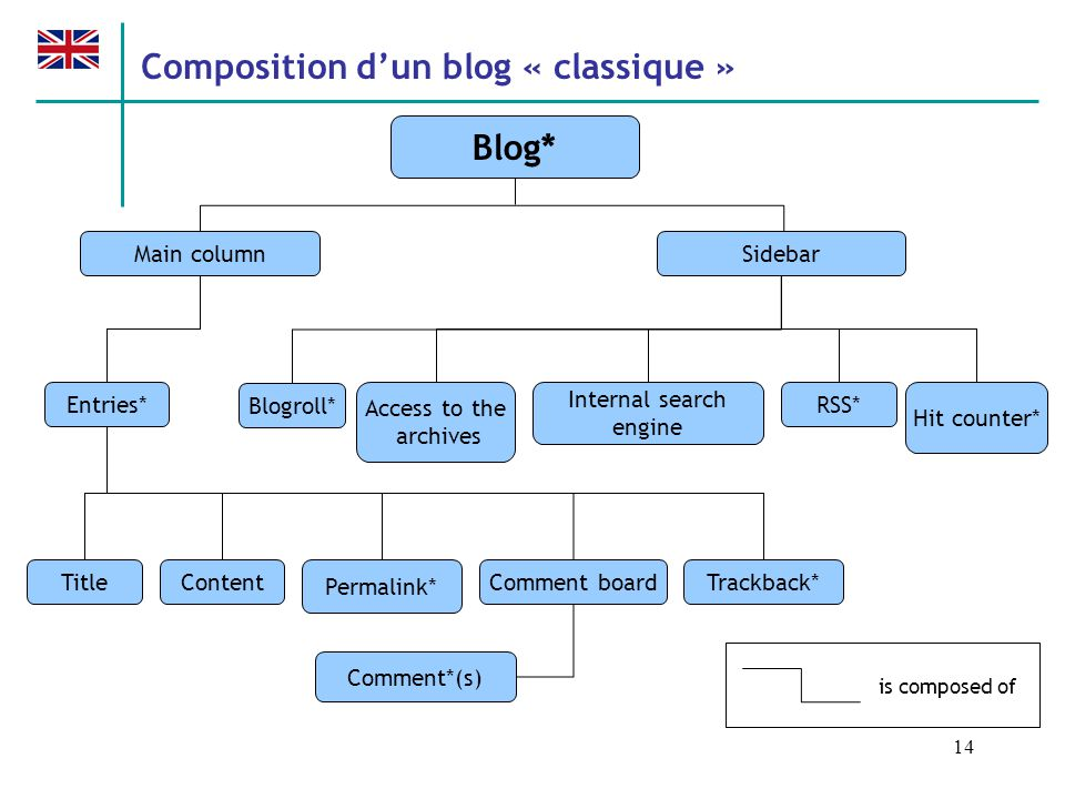14 Blog* Main column Entries* Sidebar TitleContentComment board Permalink* Trackback* Blogroll* Access to the archives Internal search engine Hit counter* RSS* Comment*(s) is composed of Composition dun blog « classique »