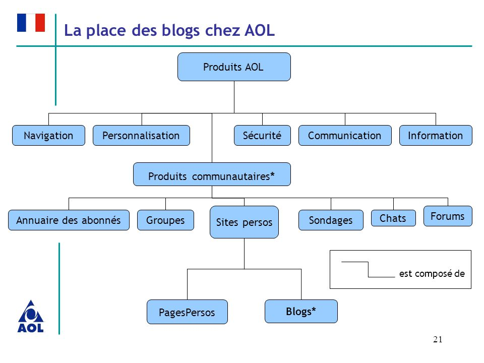 21 Produits AOL NavigationPersonnalisation Produits communautaires* CommunicationInformationSécurité Sites persos Annuaire des abonnésSondages Chats Forums Groupes PagesPersos Blogs* La place des blogs chez AOL est composé de