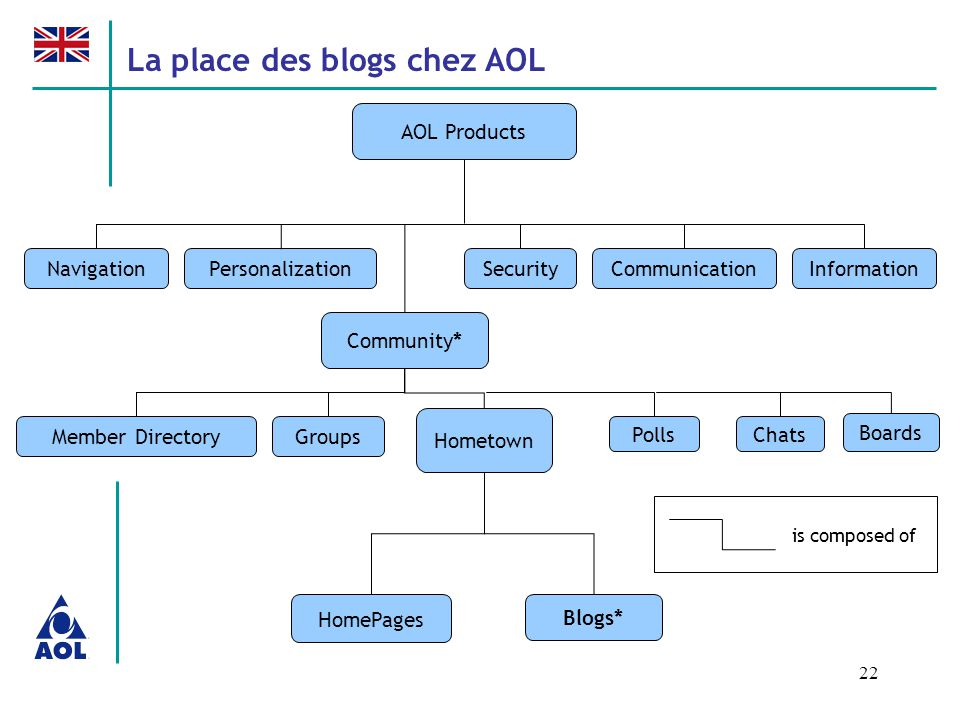 22 AOL Products NavigationPersonalization Community* CommunicationInformationSecurity Hometown Member Directory PollsChats Boards Groups HomePages Blo