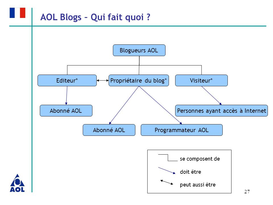 27 AOL Blogs – Qui fait quoi .