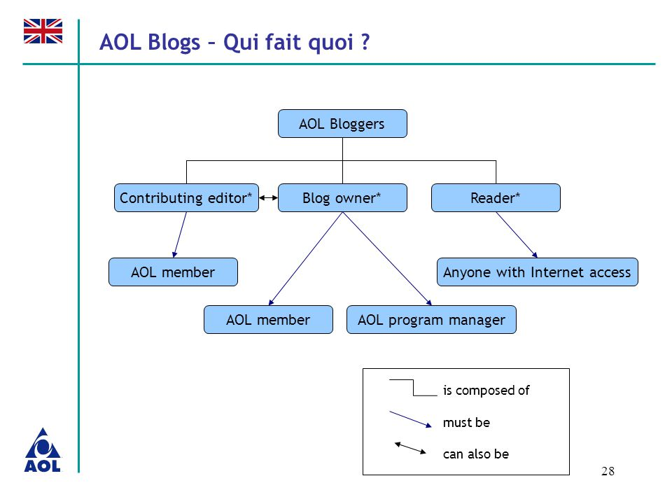 28 AOL Blogs – Qui fait quoi ? AOL Bloggers Blog owner* is composed of AOL member Contributing editor*Reader* AOL program managerAOL member Anyone wit