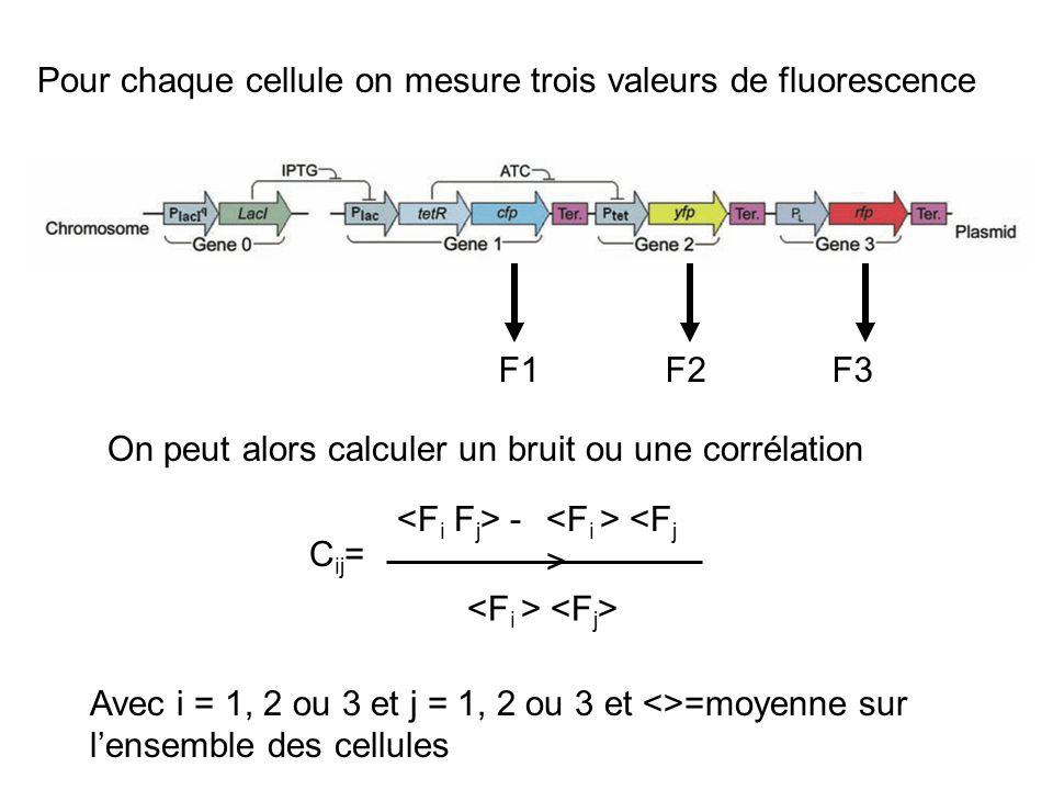 Pour chaque cellule on mesure trois valeurs de fluorescence F1 F2 F3 On peut alors calculer un bruit ou une corrélation C ij = - Avec i = 1, 2 ou 3 et j = 1, 2 ou 3 et <>=moyenne sur lensemble des cellules