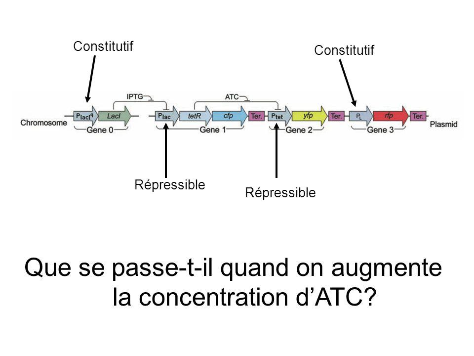 Constitutif Répressible Que se passe-t-il quand on augmente la concentration dATC?