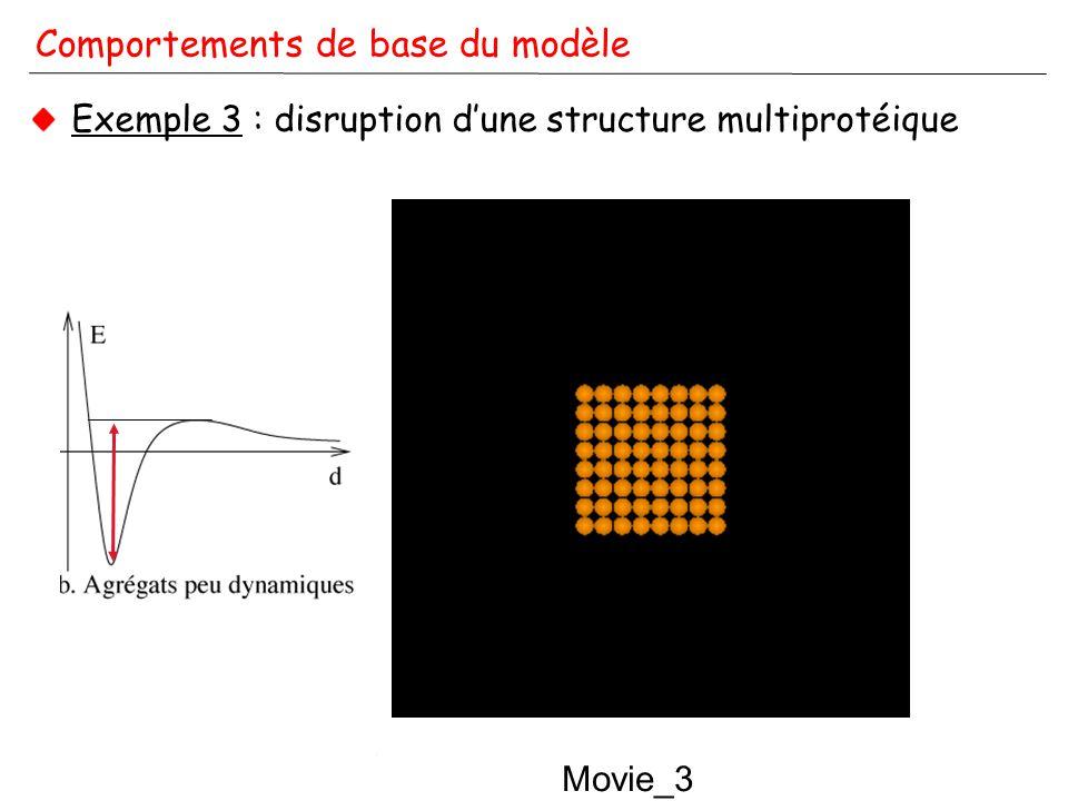 A. Coulon - Modélisation de corps nucléaires - IPG - 29/11/2006 Comportements de base du modèle Exemple 3 : disruption dune structure multiprotéique M