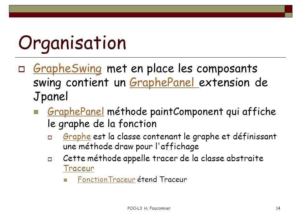 Organisation GrapheSwing met en place les composants swing contient un GraphePanel extension de Jpanel GrapheSwingGraphePanel GraphePanel méthode pain