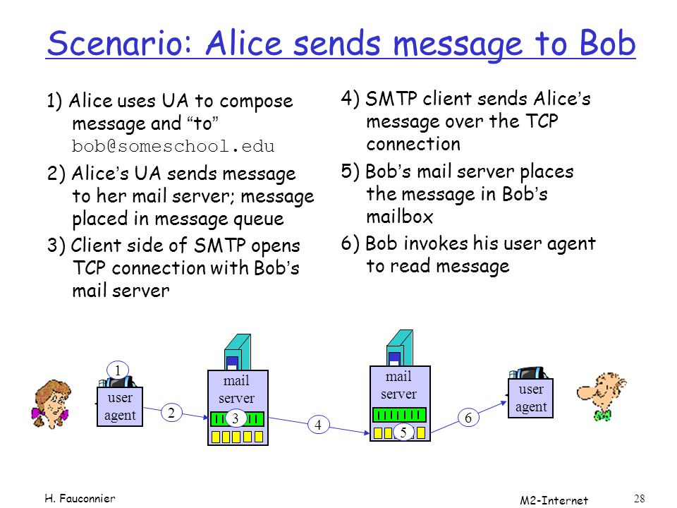 M2-Internet 28 Scenario: Alice sends message to Bob 1) Alice uses UA to compose message and to bob@someschool.edu 2) Alices UA sends message to her ma