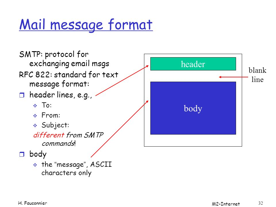 M2-Internet 32 Mail message format SMTP: protocol for exchanging email msgs RFC 822: standard for text message format: r header lines, e.g., To: From: Subject: different from SMTP commands.