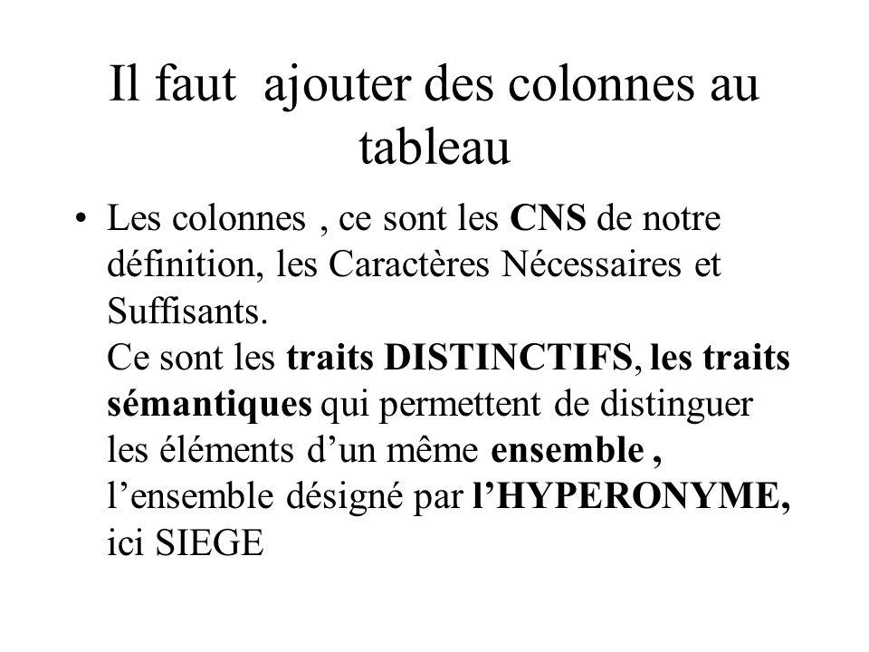 Il faut ajouter des colonnes au tableau Les colonnes, ce sont les CNS de notre définition, les Caractères Nécessaires et Suffisants. Ce sont les trait