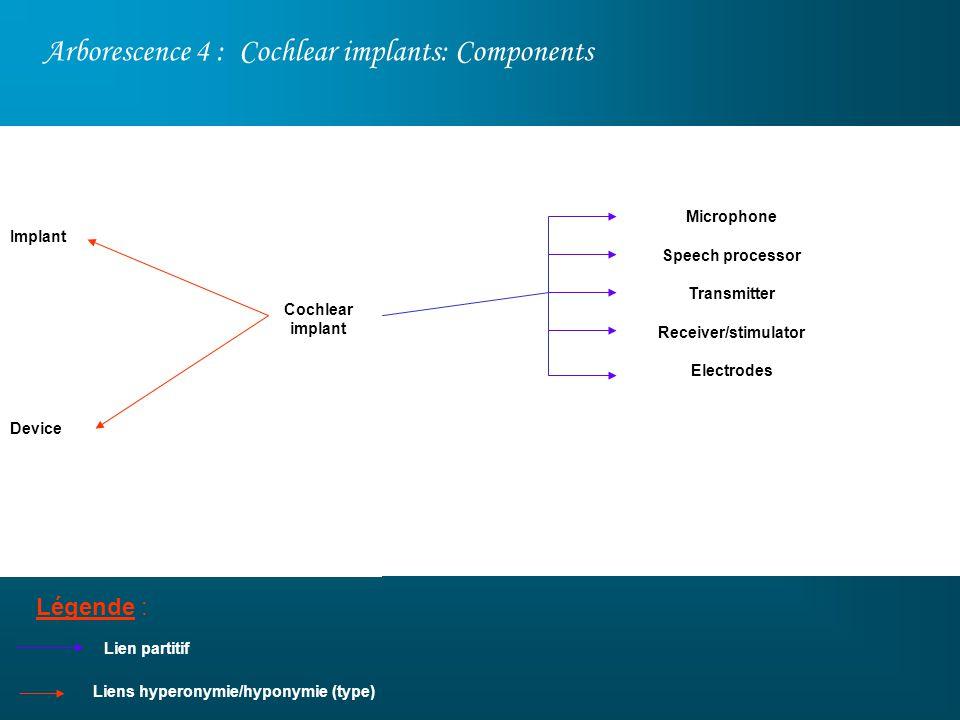 Arborescence 4 : Cochlear implants: Components Légende : Microphone Speech processor Transmitter Receiver/stimulator Electrodes Implant Device Lien pa