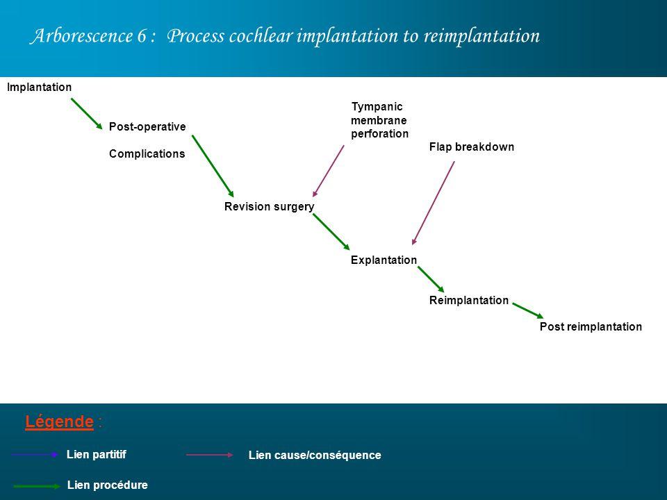 Arborescence 6 : Process cochlear implantation to reimplantation Légende : Post-operative Complications Tympanic membrane perforation Explantation Lie