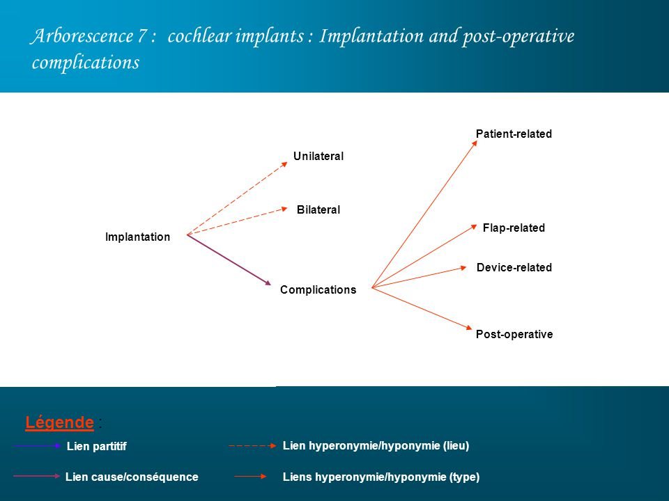 Arborescence 7 : cochlear implants : Implantation and post-operative complications Légende : Patient-related Flap-related Device-related Post-operativ