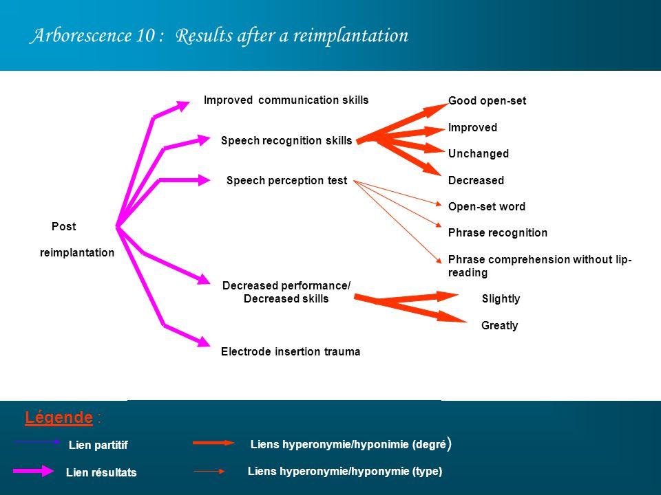 Arborescence 10 : Results after a reimplantation Légende : Good open-set Improved Unchanged Decreased Open-set word Phrase recognition Phrase comprehe