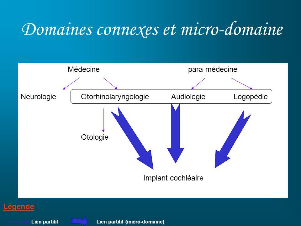 Domaines connexes et micro-domaine Médecine para-médecine Neurologie Otorhinolaryngologie Audiologie Logopédie Otologie Implant cochléaire Lien partit