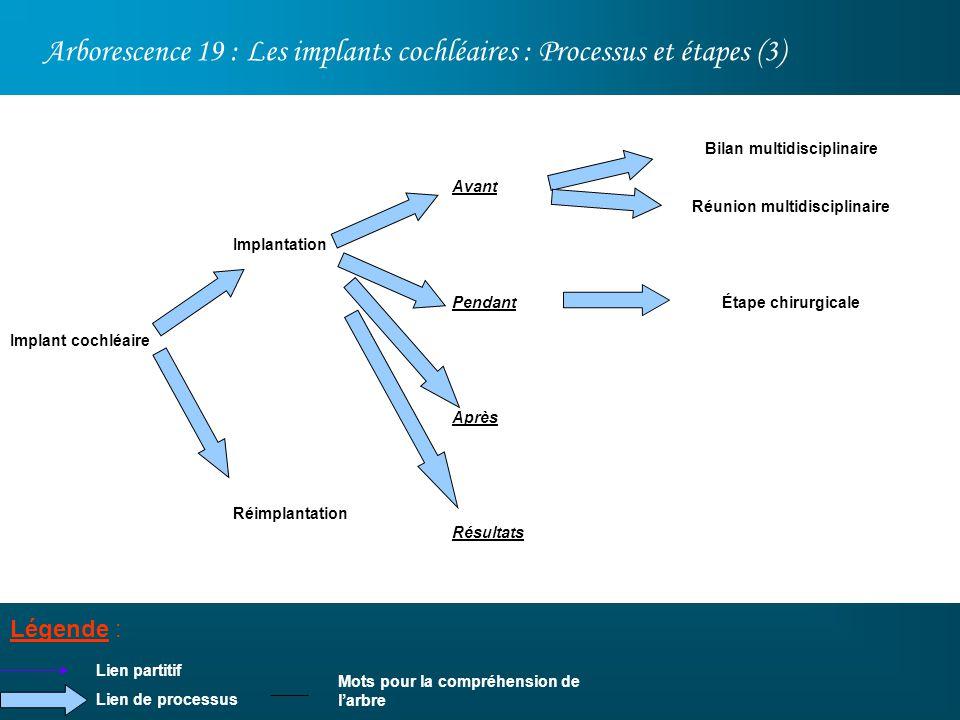 Arborescence 19 : Les implants cochléaires : Processus et étapes (3) Légende : Implant cochléaire Lien partitif Bilan multidisciplinaire Réunion multi