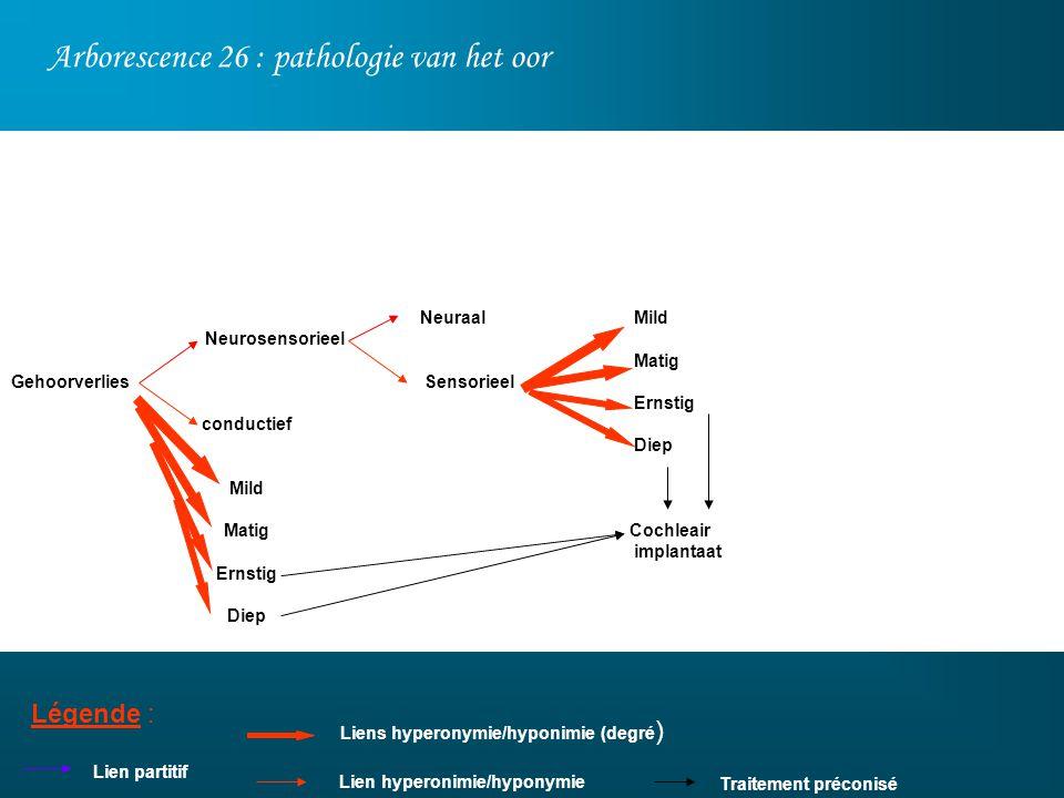 Arborescence 26 : pathologie van het oor Légende : Lien partitif Neurosensorieel conductief Mild Matig Ernstig Diep Neuraal Sensorieel Mild Matig Erns