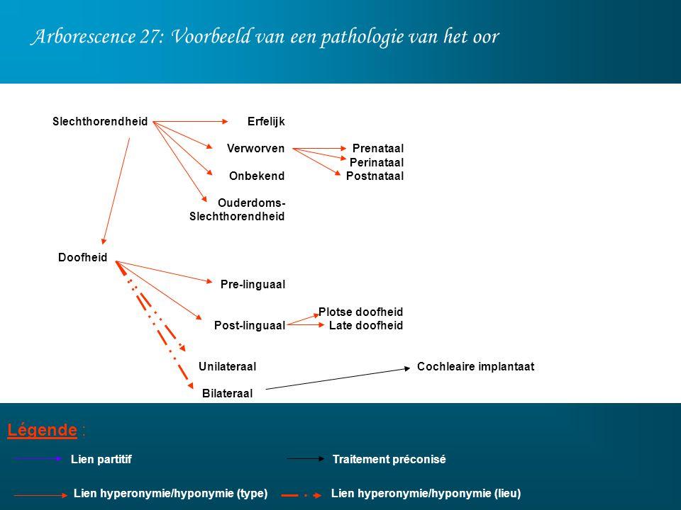 Arborescence 27: Voorbeeld van een pathologie van het oor Légende : Lien partitif Prenataal Perinataal Postnataal Plotse doofheid Late doofheid Erfeli