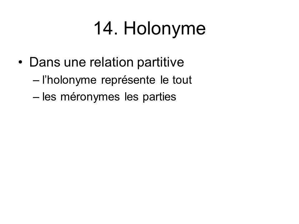 14. Holonyme Dans une relation partitive –lholonyme représente le tout –les méronymes les parties