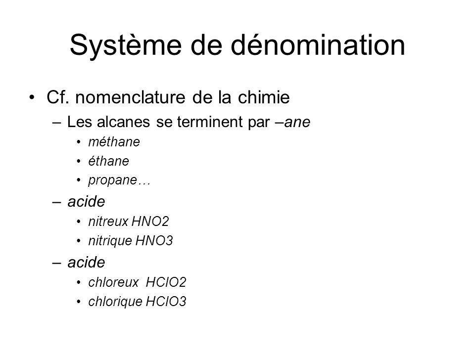 Système de dénomination Cf. nomenclature de la chimie –Les alcanes se terminent par –ane méthane éthane propane… –acide nitreux HNO2 nitrique HNO3 –ac