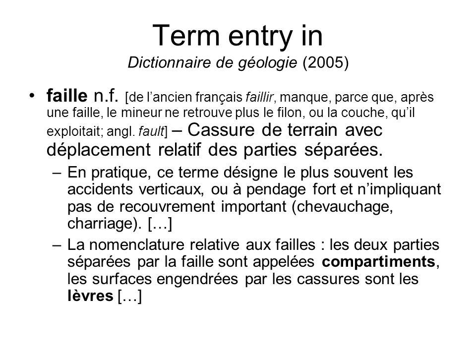 Term entry in Dictionnaire de géologie (2005) faille n.f. [de lancien français faillir, manque, parce que, après une faille, le mineur ne retrouve plu