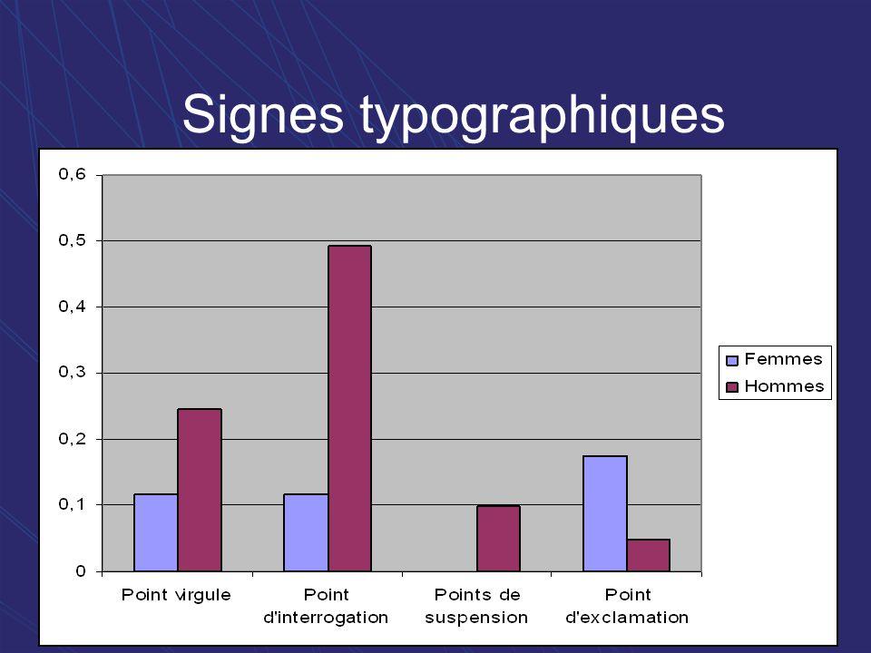 Signes typographiques