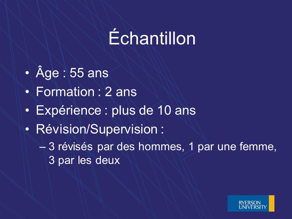 Échantillon Âge : 55 ans Formation : 2 ans Expérience : plus de 10 ans Révision/Supervision : –3 révisés par des hommes, 1 par une femme, 3 par les deux