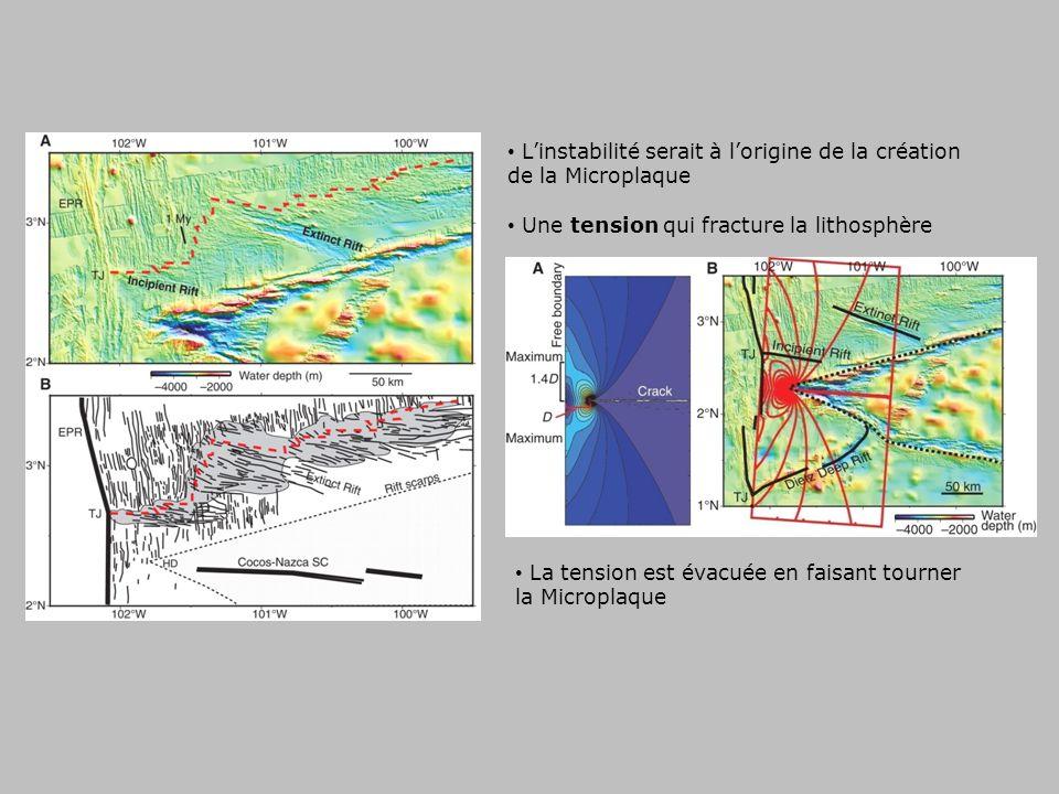 Linstabilité serait à lorigine de la création de la Microplaque Une tension qui fracture la lithosphère La tension est évacuée en faisant tourner la Microplaque