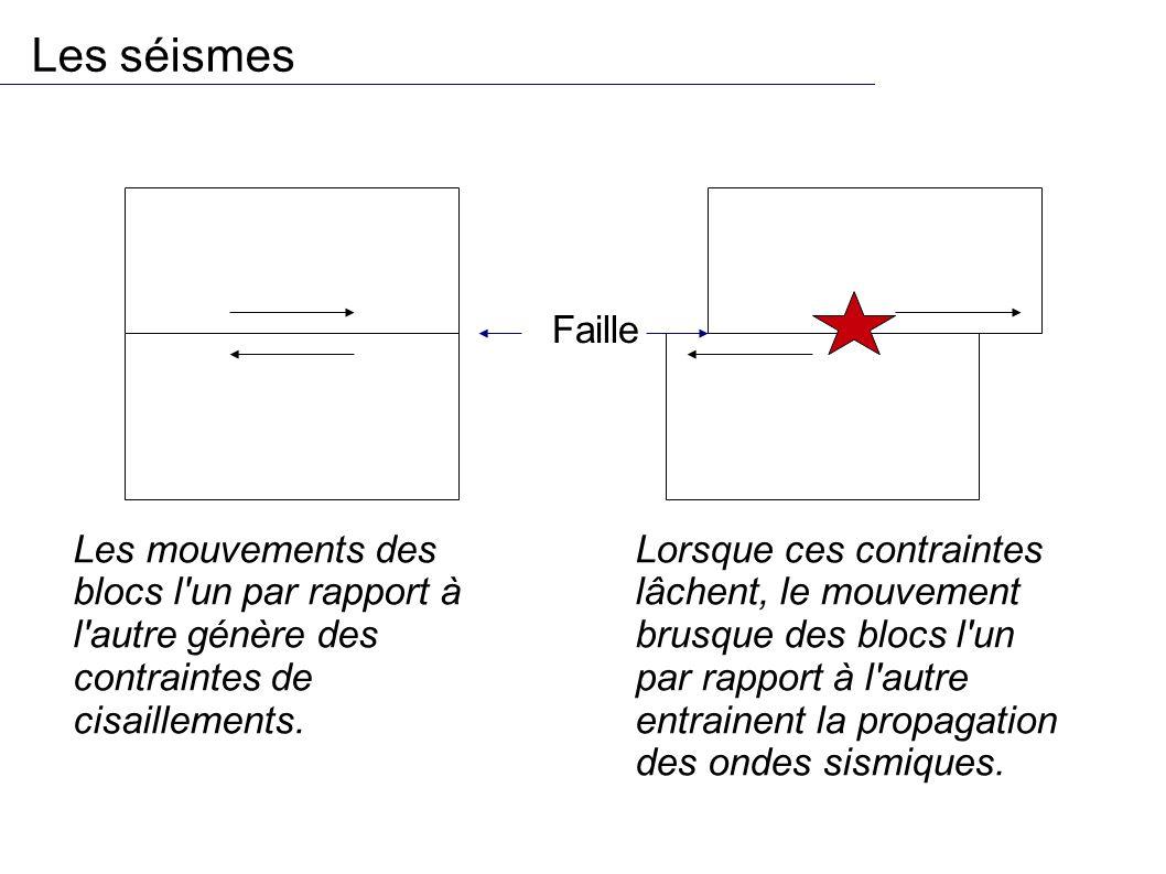 Les séismes Faille Les mouvements des blocs l un par rapport à l autre génère des contraintes de cisaillements.