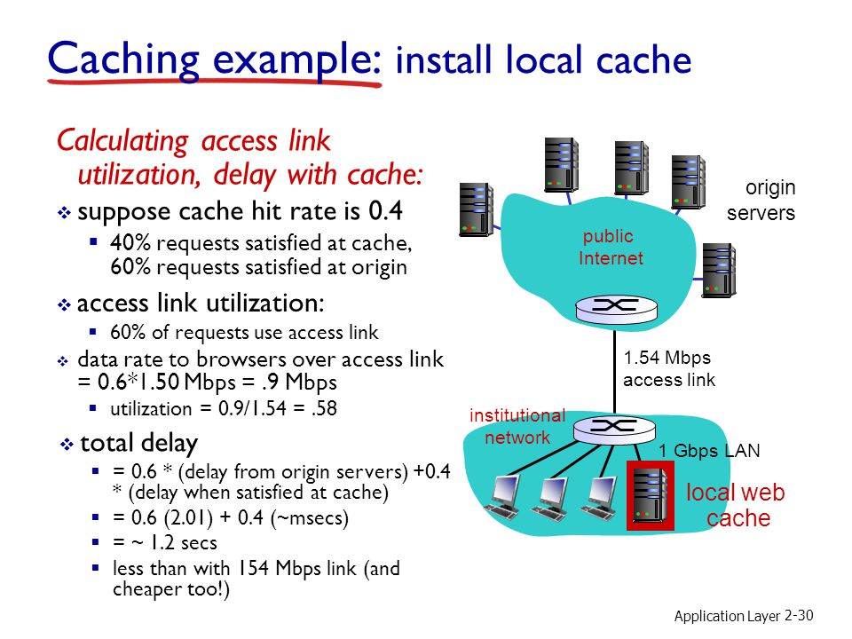 Application Layer 2-30 Caching example: install local cache Calculating access link utilization, delay with cache: suppose cache hit rate is 0.4 40% r