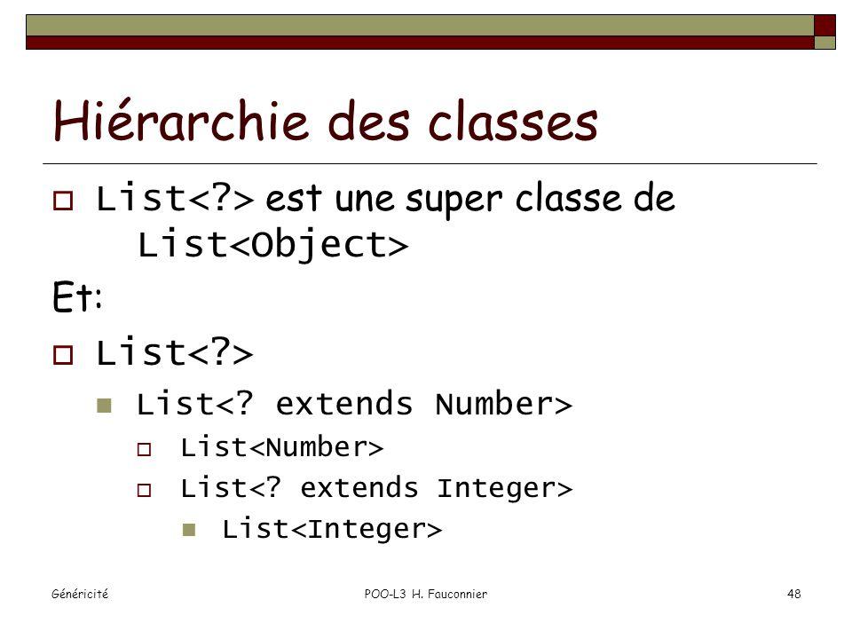 GénéricitéPOO-L3 H. Fauconnier48 Hiérarchie des classes List est une super classe de List Et: List