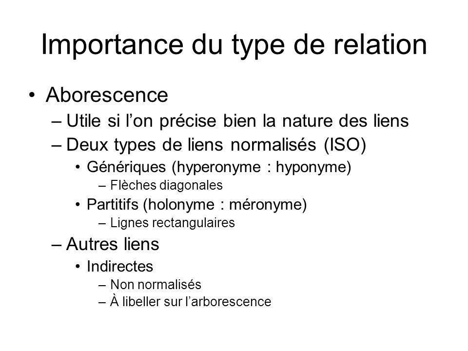Importance du type de relation Aborescence –Utile si lon précise bien la nature des liens –Deux types de liens normalisés (ISO) Génériques (hyperonyme