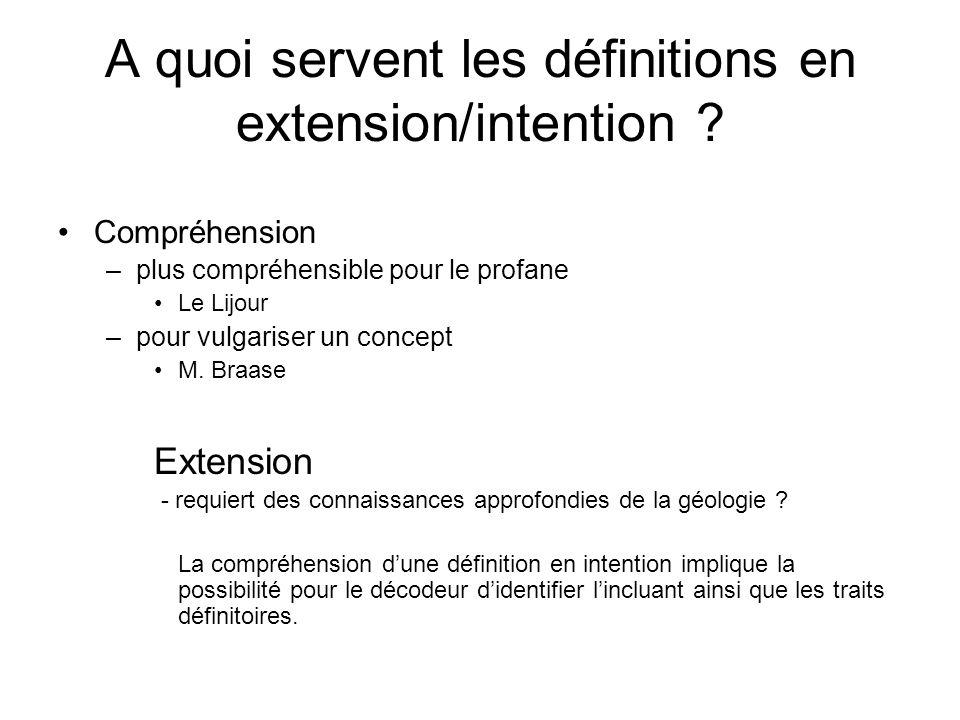 A quoi servent les définitions en extension/intention ? Compréhension –plus compréhensible pour le profane Le Lijour –pour vulgariser un concept M. Br