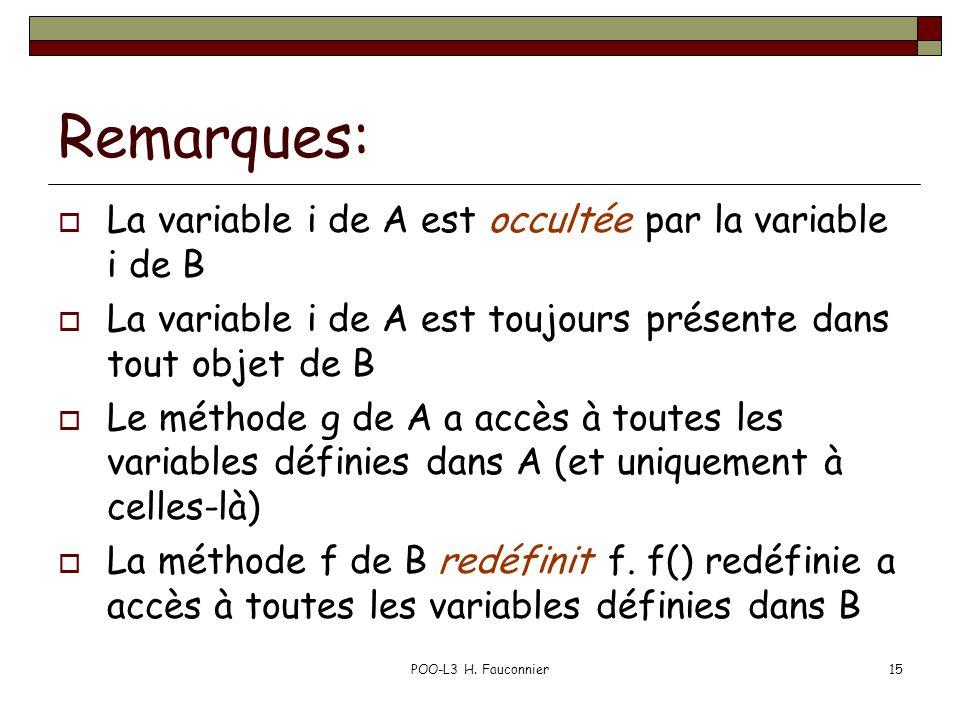 POO-L3 H. Fauconnier15 Remarques: La variable i de A est occultée par la variable i de B La variable i de A est toujours présente dans tout objet de B