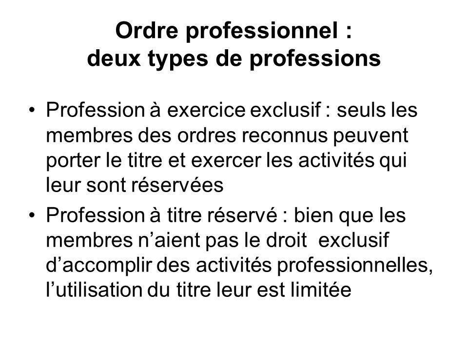 Ordre professionnel : deux types de professions Profession à exercice exclusif : seuls les membres des ordres reconnus peuvent porter le titre et exercer les activités qui leur sont réservées Profession à titre réservé : bien que les membres naient pas le droit exclusif daccomplir des activités professionnelles, lutilisation du titre leur est limitée