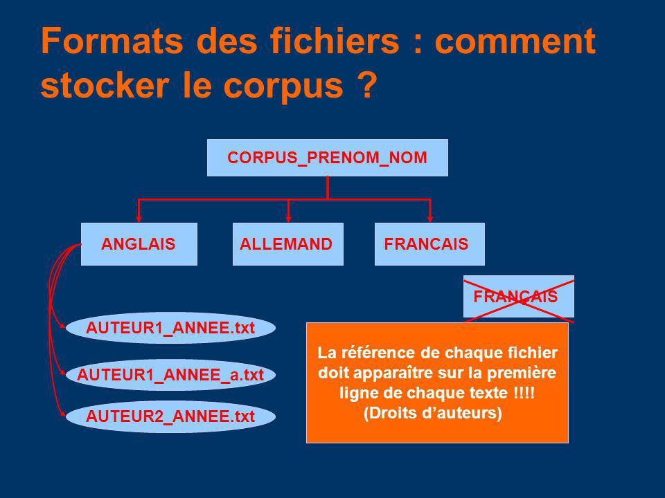 Formats des fichiers : comment stocker le corpus ? CORPUS_PRENOM_NOM ANGLAISFRANCAIS FRANÇAIS ALLEMAND AUTEUR1_ANNEE.txt AUTEUR1_ANNEE_a.txt AUTEUR2_A