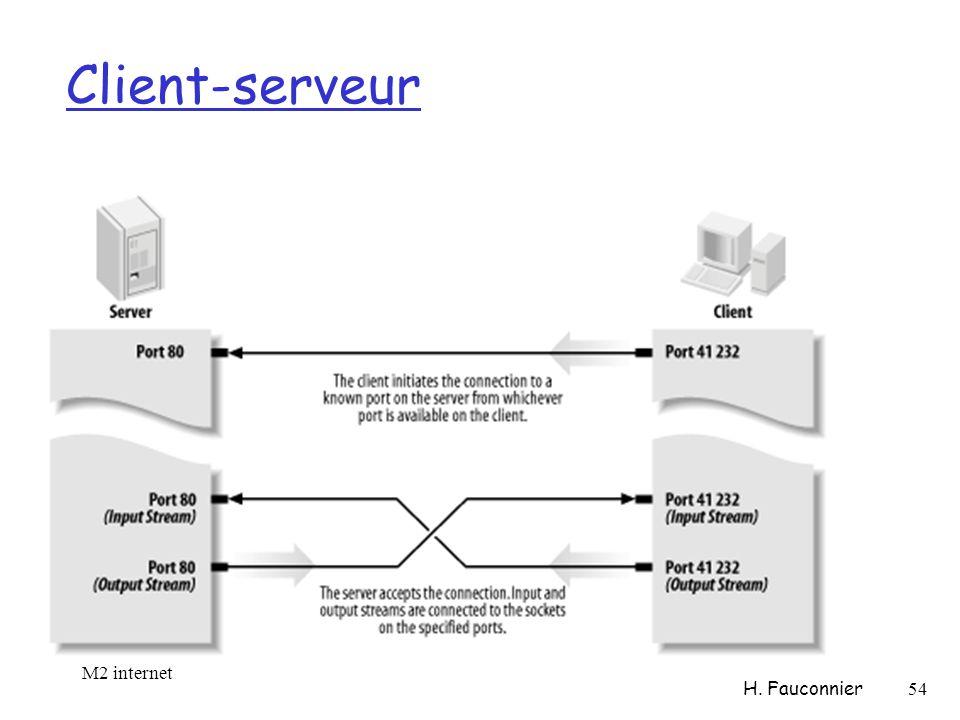 Client-serveur M2 internet H. Fauconnier 54