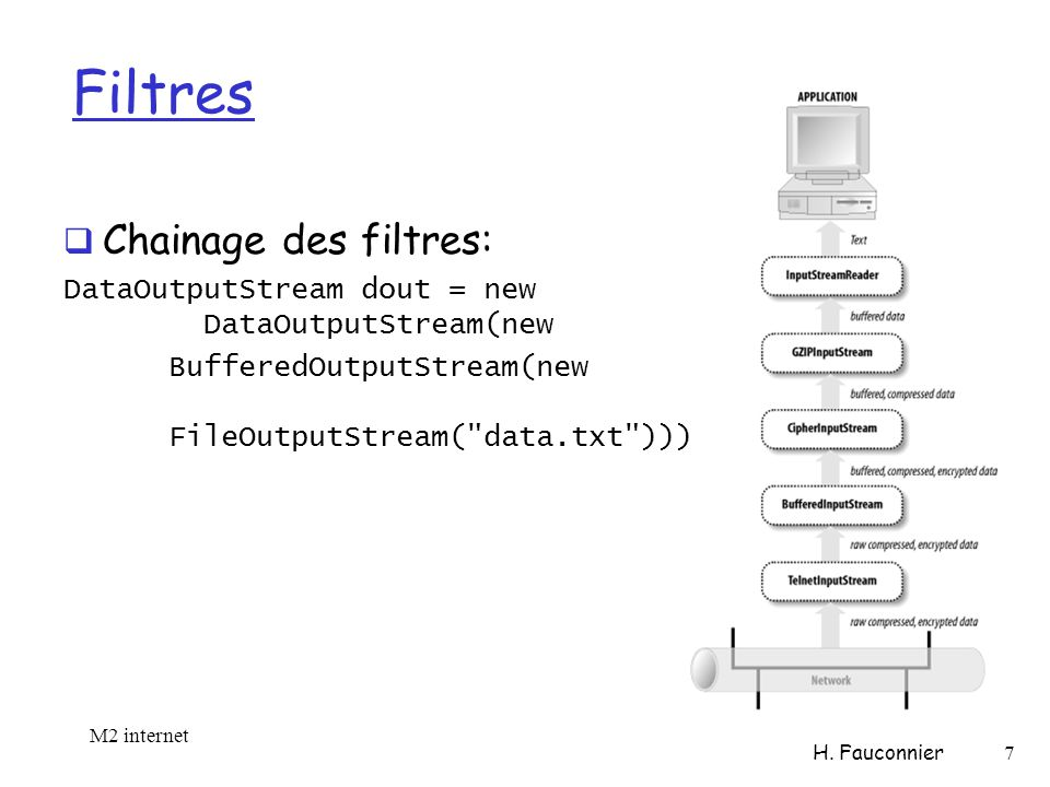 Filtres Chainage des filtres: DataOutputStream dout = new DataOutputStream(new BufferedOutputStream(new FileOutputStream( data.txt ))); M2 internet H.