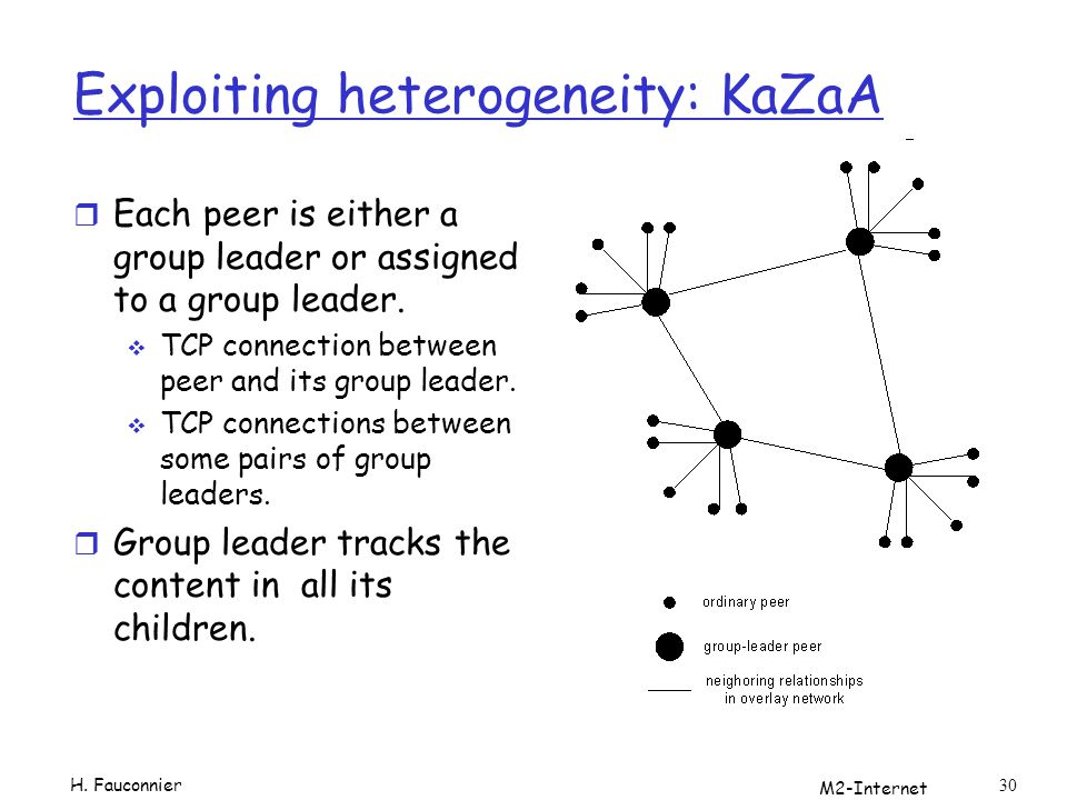 M2-Internet 30 Exploiting heterogeneity: KaZaA r Each peer is either a group leader or assigned to a group leader.