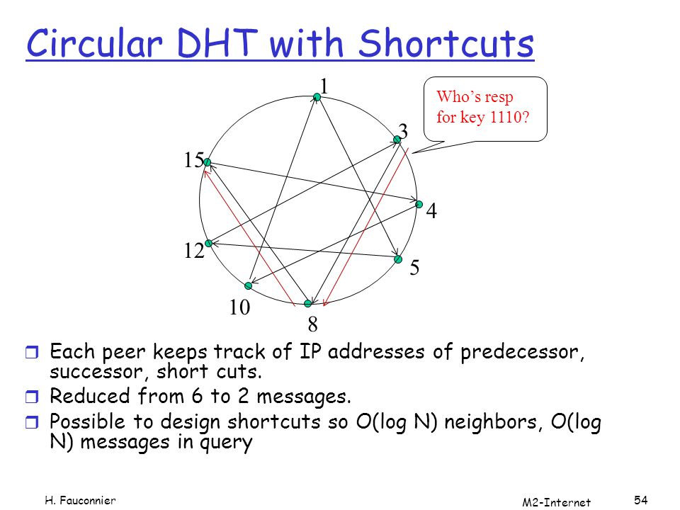Circular DHT with Shortcuts r Each peer keeps track of IP addresses of predecessor, successor, short cuts.