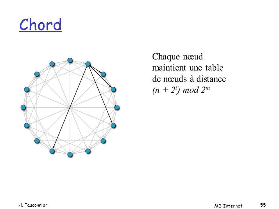 Chord H. Fauconnier M2-Internet 55 Chaque nœud maintient une table de nœuds à distance (n + 2 i ) mod 2 m
