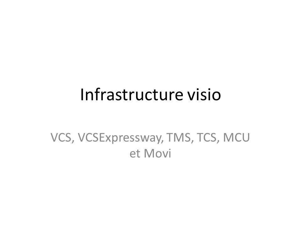Infrastructure visio VCS, VCSExpressway, TMS, TCS, MCU et Movi